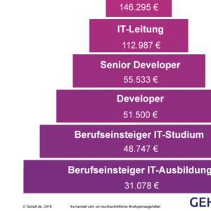 ドイツ IT業界の給与 見習い新入社員から役員まで