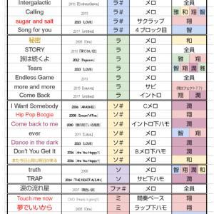 嵐 ''最低音低い曲''ランキング!!!!!