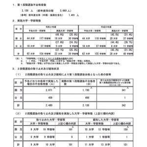 国公立大二次試験 2段階選抜の状況 前期