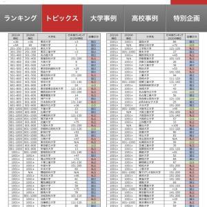 THE世界大学ランキング2021 やはり日本版は世界基準ではなかった・・・