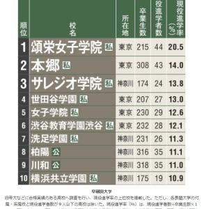 AERA 現役進学率ランキング 早稲田大学