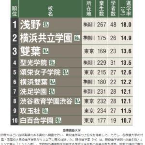AERA 現役進学率ランキング 慶応義塾大学