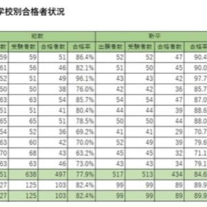 慶応に加わる東京歯科大 歯科医師国家試験合格率は?