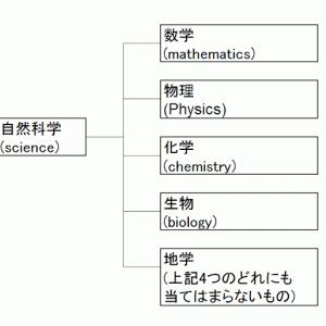 地学五輪の金と地学教育の乖離 日本の実情