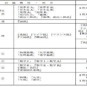 大学入学共通テスト(2日目)