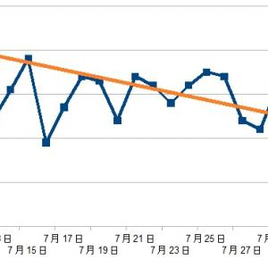 1ヶ月で体重はどうなったか