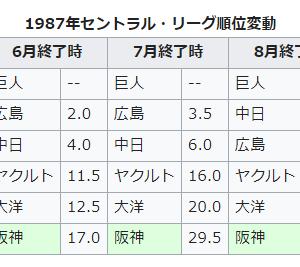 阪神タイガースの暗黒突入期 アナウンサー「阪神5連敗で9勝24敗と…ちょっと悲惨なんですけどもね」久米宏「明日も負けるだろうねwww」