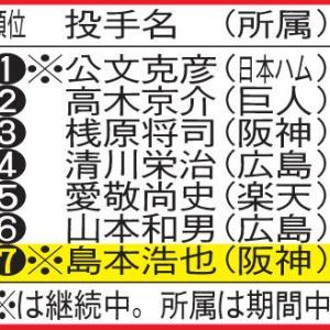 阪神島本デビュー105戦黒星なし 球団記録射程