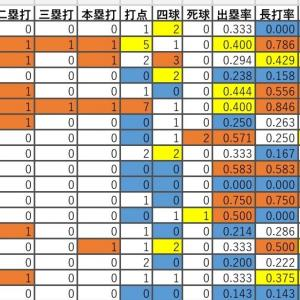 【悲報】木浪聖也.357 北條史也.143
