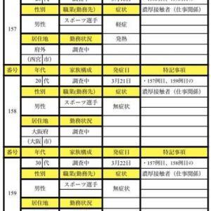 <阪神は詳細な説明を控えているが行政側の発表で丸裸!>実際には13人以上参加か?その大半は飲食店員ら女性..