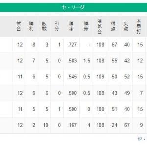 【悲報】ヤクルトが勝った為、セ・リーグの借金を阪神が独占してしまうwww
