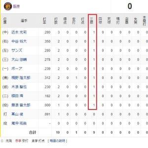 【悲報】阪神打線、15年ぶりセ・リーグ2度目の先発全員三振