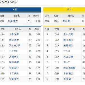 中日 - 阪神 スタメン ナゴヤドーム 2020/9/20