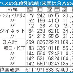 阪神・ロハスはまるでオマリー ミート力抜群!藤田平氏が指摘