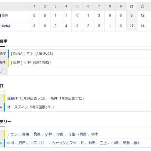 DeNA12ー6阪神 試合結果 横浜スタジアム 2021/5/7