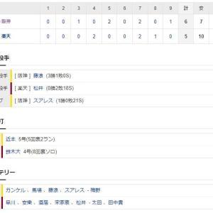 【交流戦】楽天5ー6阪神 試合結果 楽天生命パーク 2021/6/13