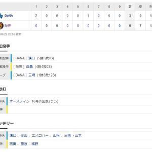 阪神ーDeNA 試合結果 甲子園球場 2021/6/25