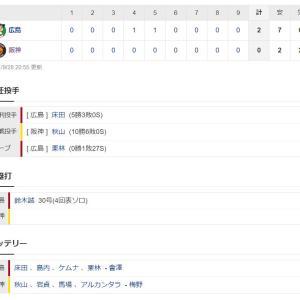 阪神0-2広島 試合結果 甲子園球場 2021/9/28