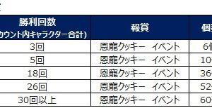 ◆2020.01.12 定期メンテナンス(#ランチャレ・オーレン宝箱)