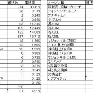 ◆2020.01.25 オーレン宝箱開封結果