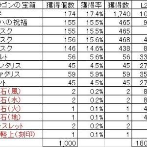 ◆2020.02.17 ドラゴンの宝箱開封結果