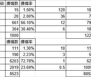 ◆2020.02.24 高級アーク1000個貯めてみた結果。