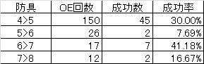 ◆2019.07.06 防具OE