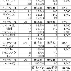 ◆2019.08.16 ミステリーボックス