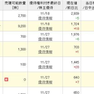 2019年11月末権利 楽天争奪戦(初日)