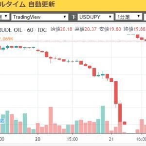原油の価格がマイナスに!?