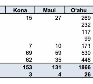 見慣れてしまったハワイの3桁の感染者数と観光客の渡航が止まらない