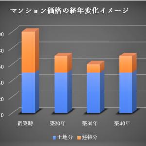 第223回 「スラム化マンション。日本で起こるとしたら」