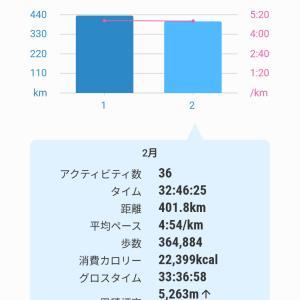 3/2(火) 2月まとめ ハーフと30KでPB更新