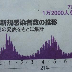 都内昨日の新型コロナ感染者数4000人超、感染したら家で死ね!状態の東京