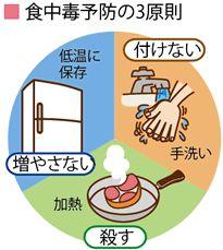 梅雨時の!食と健康・食品衛生「基本は手洗い」