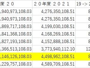 Covid-19禍での採用;ブカシ県 2021年最低賃金6.51%アップだと (*´Д`)?