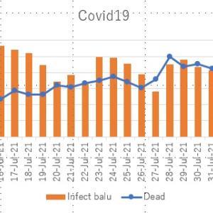 インドネシアのCovid-19死亡率