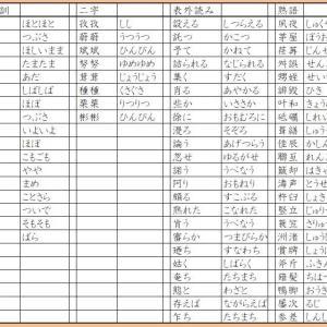 漢字検定準1級 読みの整理