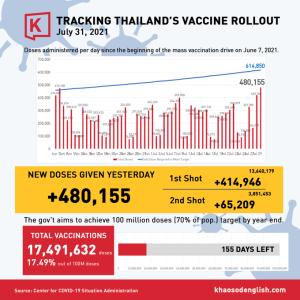 タイのワクチン接種進捗状況