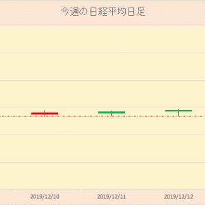 今週の日本株 2019年12月14日
