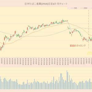 TOPIX30 日本たばこ産業(2914)