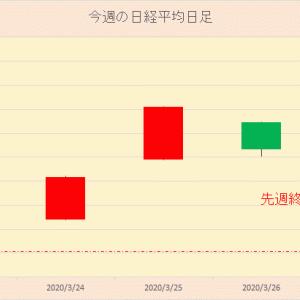 今週の日本株 2020年3月20日