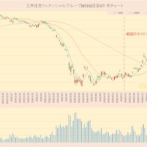 TOPIX30 三井住友フィナンシャルグループ(8316)