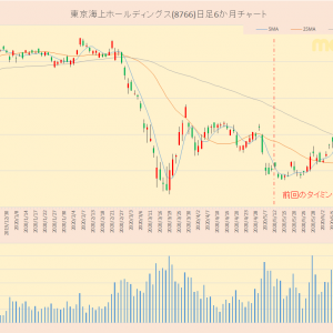 TOPIX30 東京海上ホールディングス(8766)