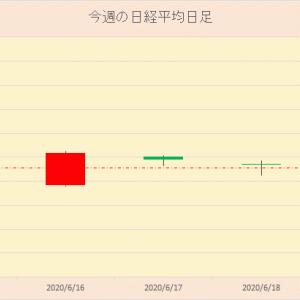 今週の日本株 2020年6月20日