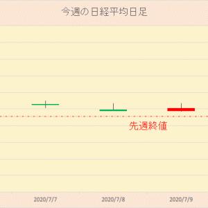 今週の日本株 2020年7月11日