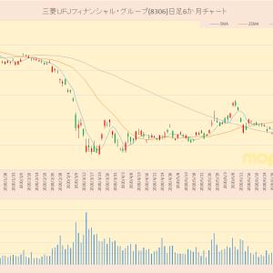 日経平均採用銘柄 三菱UFJフィナンシャル・グループ(8306)