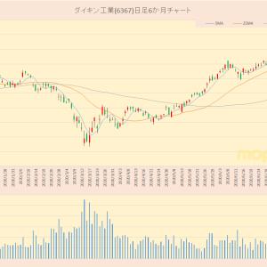 日経平均採用銘柄 ダイキン工業(6367)