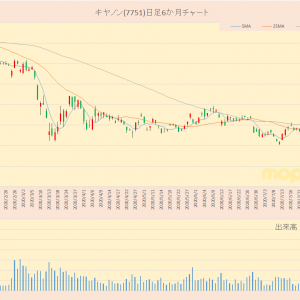 日経平均採用銘柄 キヤノン(7751)