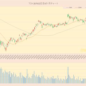 日経平均採用銘柄 TDK(6762)